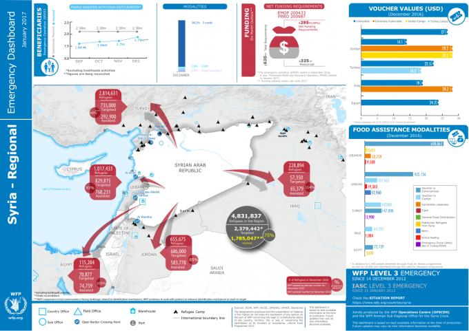 Photo of سوريا … بيانات الحالة الإنسانية