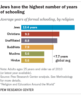 Photo of معدل سنوات المدرسة حسب الانتماء الديني