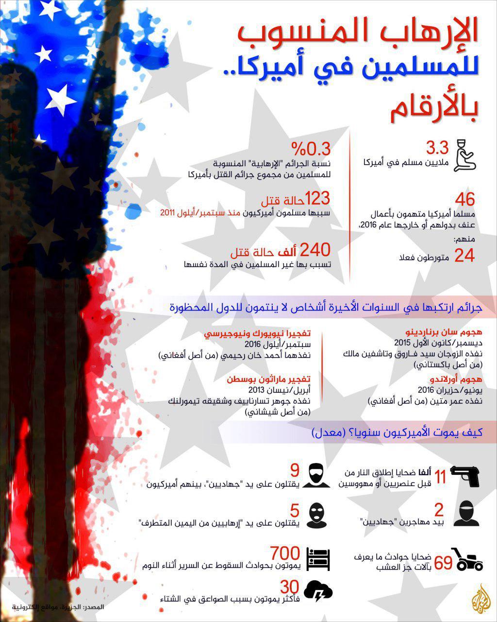 Photo of كيف يموت الأمريكيون وما علاقة المسلمين بالإرهاب في الولايات المتحدة