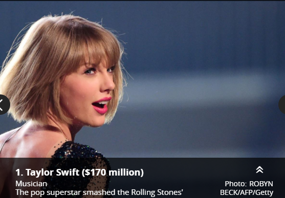 Photo of قائمة أعلى مئة راتب في العالم