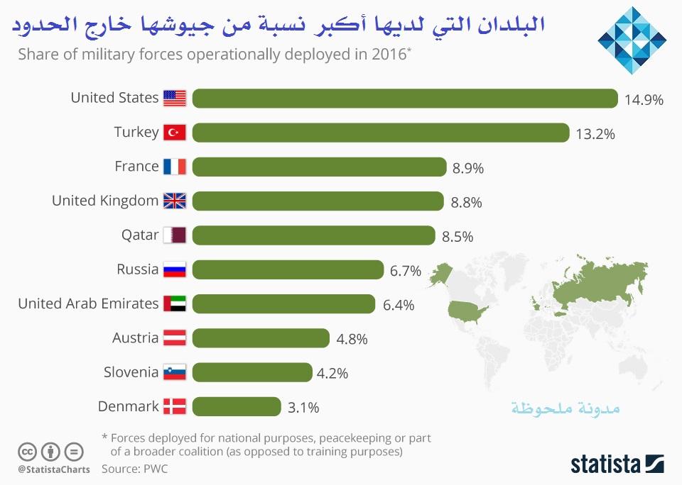 Photo of البلدان التي لديها أكبر نسبة من القوات العسكرية خارج حدودها