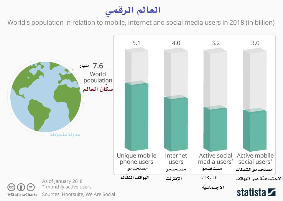 Photo of ثلثا سكان العالم يستخدمون الهواتف النقالة