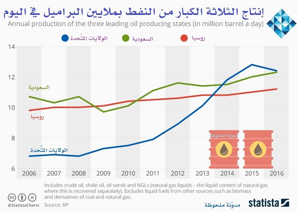Photo of إنتاج الثلاثة الكبار من النفط يوميًا