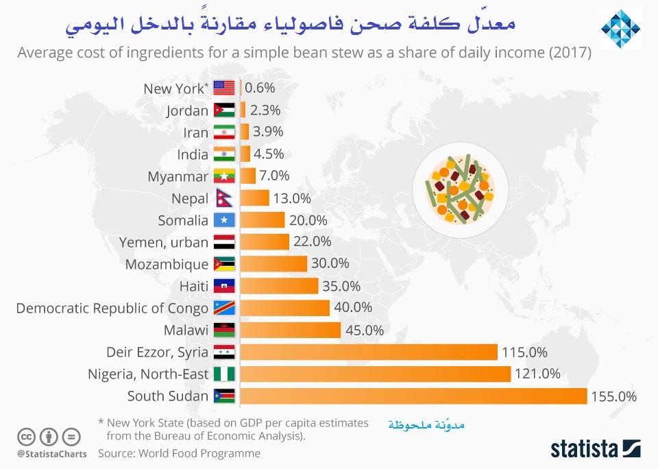 Photo of كلفة صحن فاصولياء تكشف العجز الغذائي في أرخص الدول معيشةً