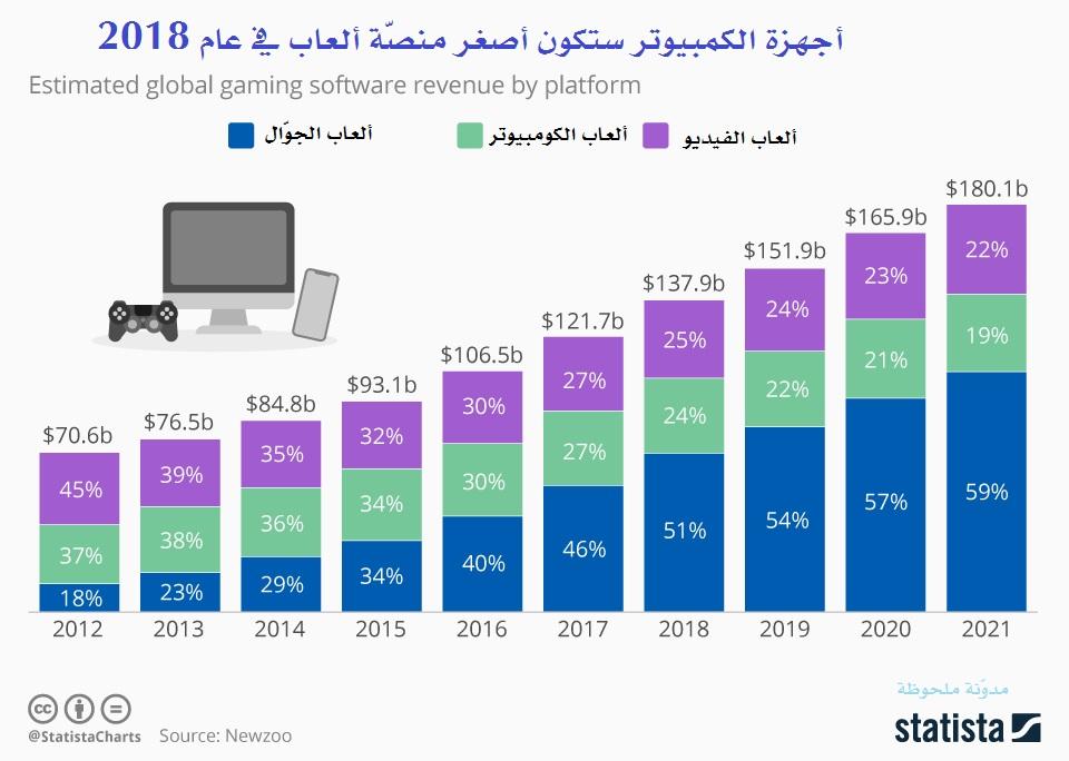 Photo of أجهزة الكمبيوتر ستكون أصغر منصّة ألعاب في عام 2018