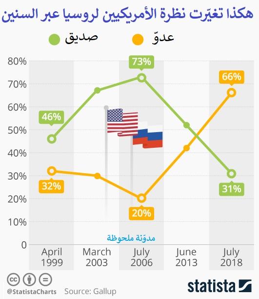 Photo of رأي الأمريكيين بروسيا هل هي صديق أم عدوّ؟