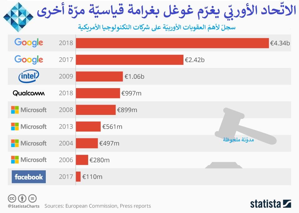 Photo of غرامة قياسيّة لغوغل بأكثر من خمسة مليارات دولار