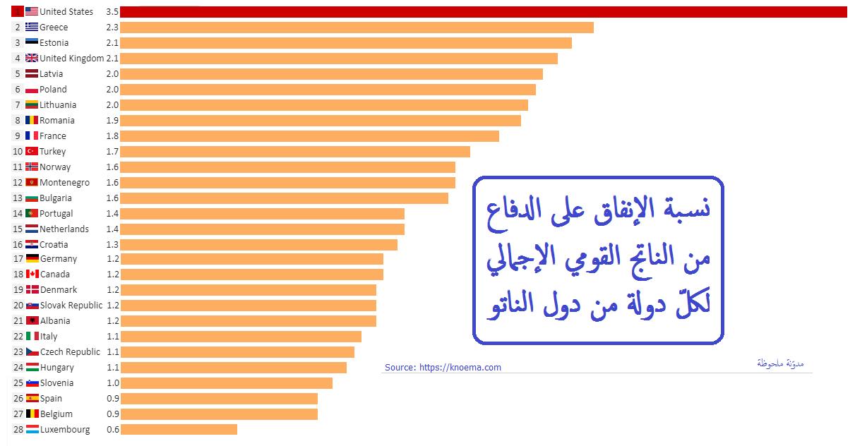 إنفاق دول الناتو بالنسبة للناتج المحلي