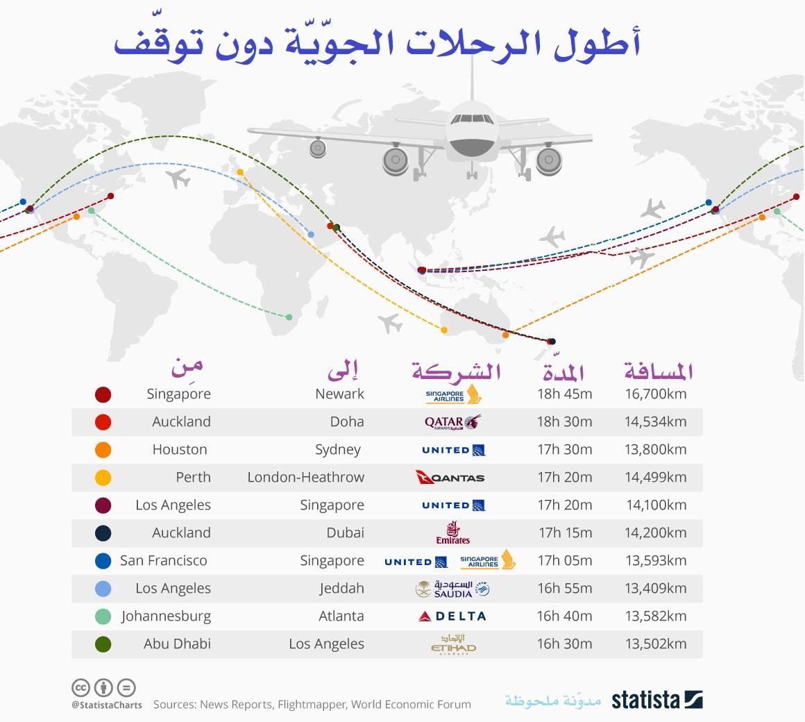 أطول الرحلات الجوية