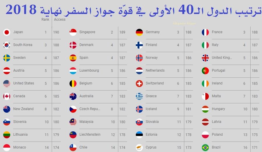 أقوى جوازات السفر في العالم نهاية 2018