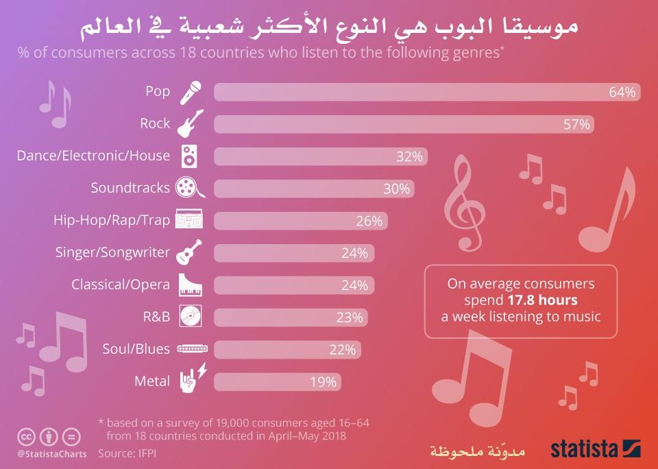 أنواع الموسيقى المفضلة في العالم
