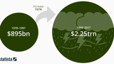 الخسائر نتيجة التغير المناخي ترتفع 150%