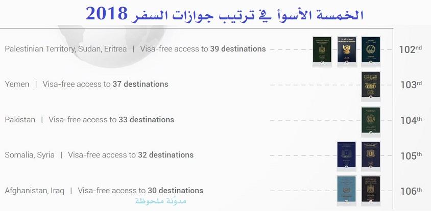 الخمسة الأسوأ في ترتيب جوازات السفر