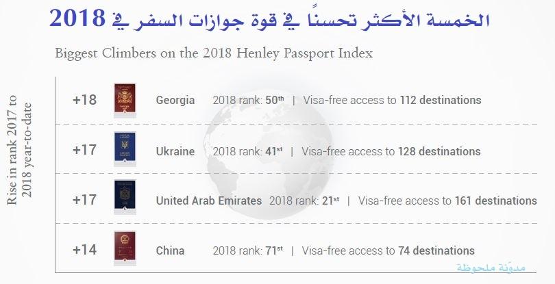 الخمسة الأكثر تحسنًا في قوة جوازات السفر في 2018