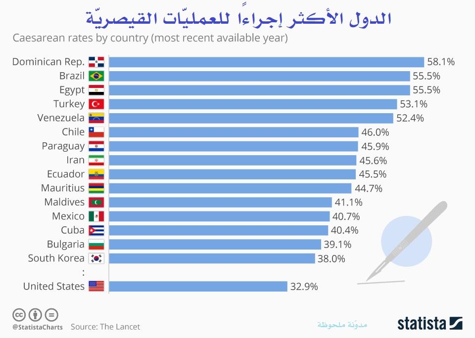 الدول الأكثر إجراءًا للعمليّات القيصريّة