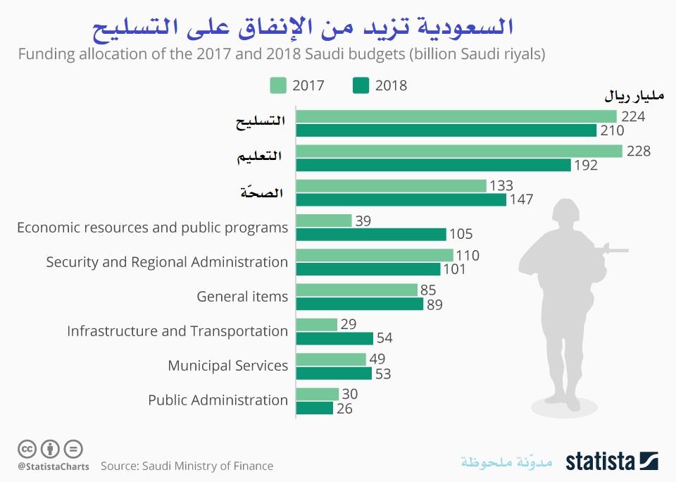 السعودية تزيد من الإنفاق على التسليح