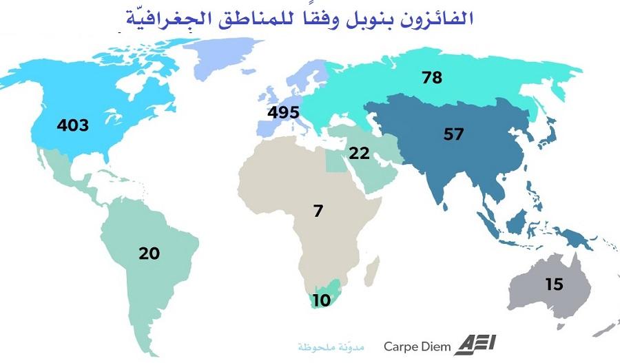 الفائزون بنوبل وفقًا للمناطق الجغرافية