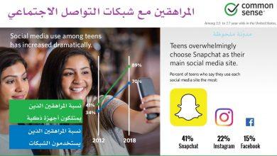 Photo of ازدياد نسبة المراهقين على شبكات التواصل الاجتماعي