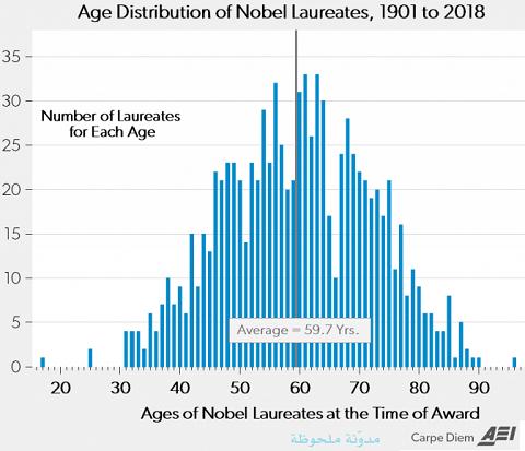معدل أعمار الفائزين بنوبل