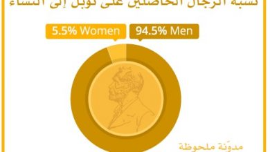 نسبة الرجال الفائزين بنوبل
