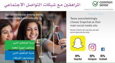 المراهقين مع شبكات التواصل الاجتماعي