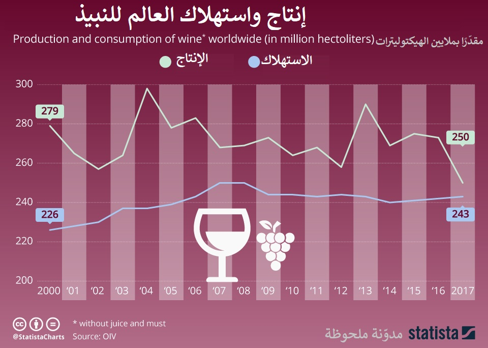 إنتاج واستهلاك العالم للخمر