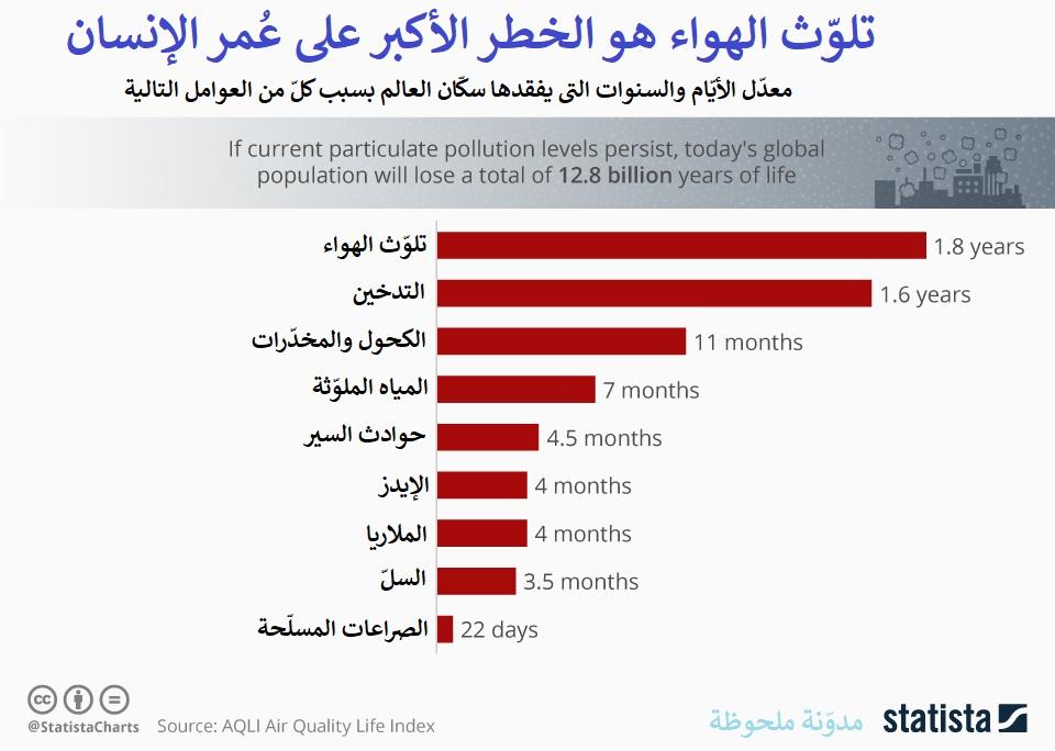 معدل الأيام والسنوات التي يفقدها سكان العالم بسبب التلوث