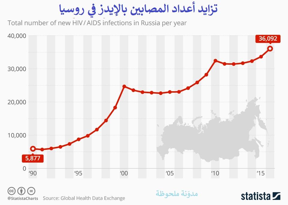 أعداد المصابين بالإيدز في روسيا
