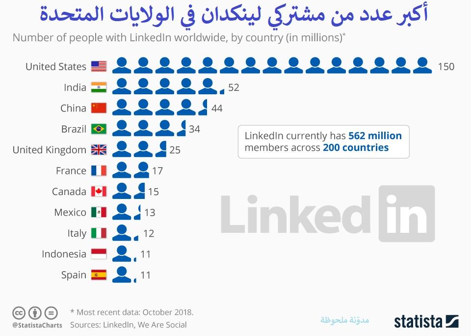 أكبر عدد من مشتركي لينكدان في الولايات المتحدة