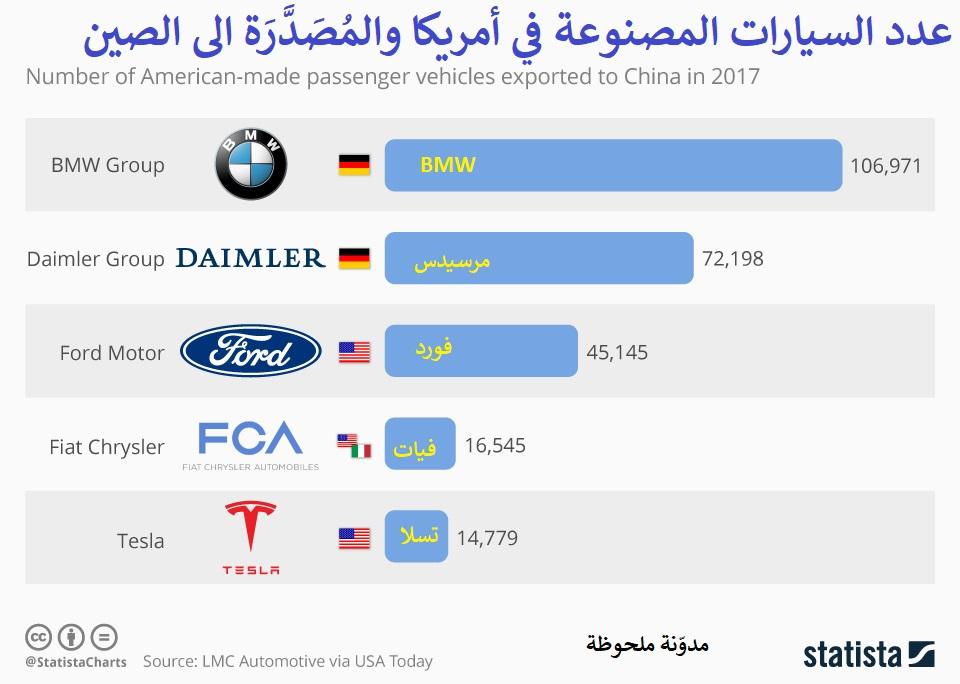 عدد السيارات المصدرة الى الصين
