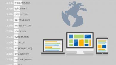 Photo of أكثر المواقع شعبية في العالم