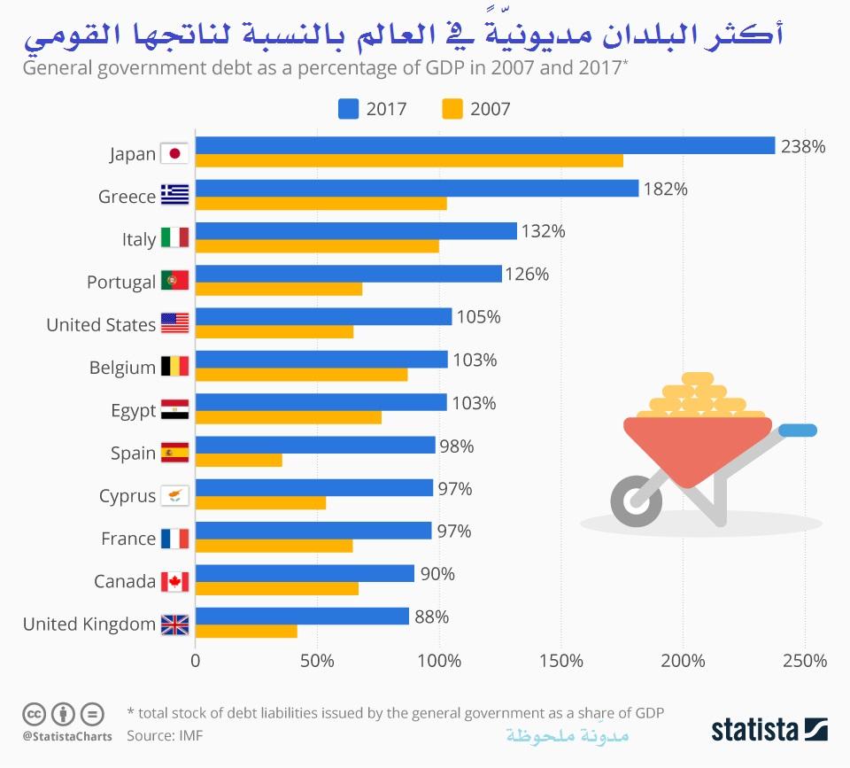 أكثر البلدان مديونية في العالم بالنسبة لناتجها القومي