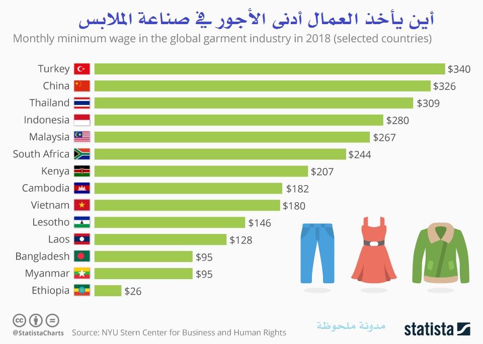 أين يأخذ العمال أدنى الأجور في صناعة الملابس