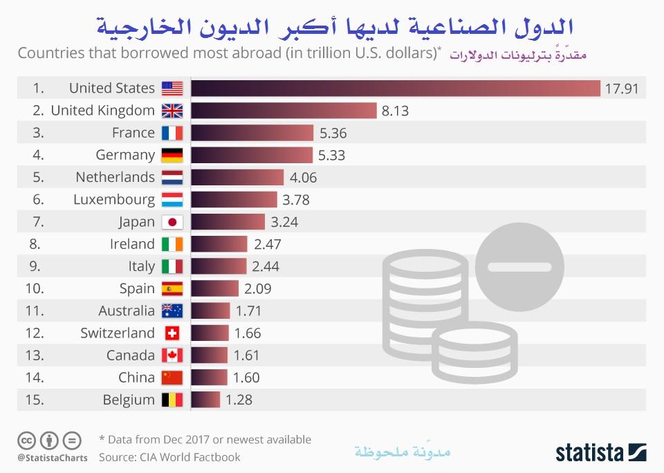 الدول الصناعية لديها أكبر الديون الخارجية