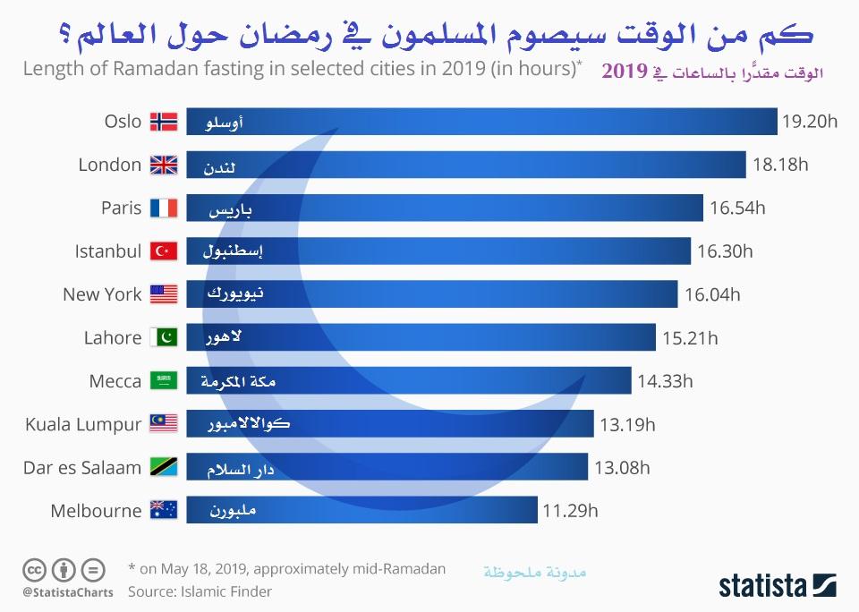 كم من الوقت يصوم المسلمون في رمضان حول العالم؟