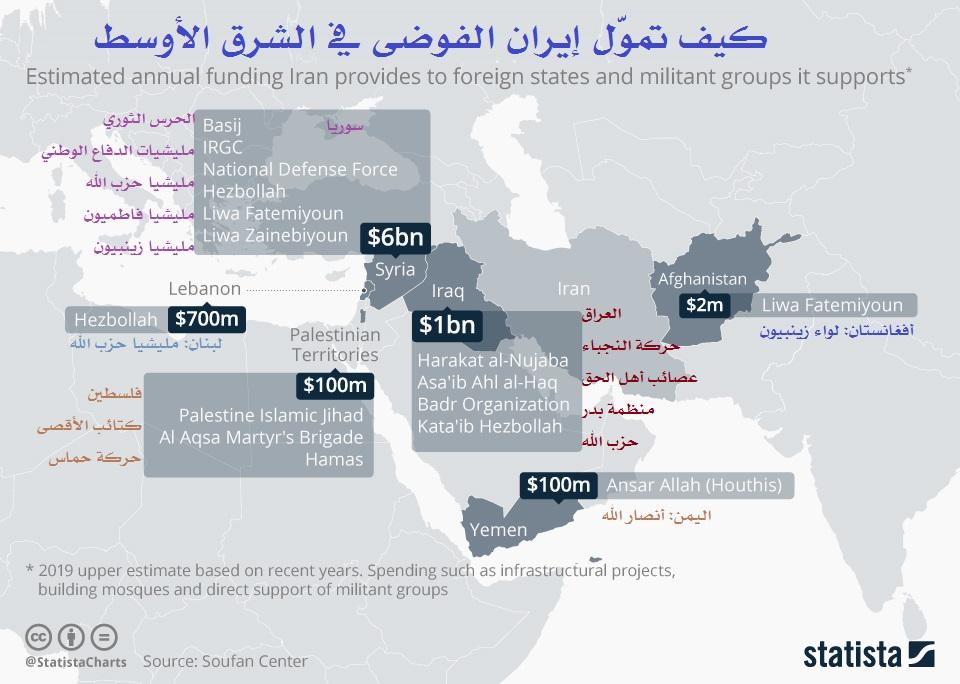 كيف تمول إيران الفوضى في الشرق الأوسط