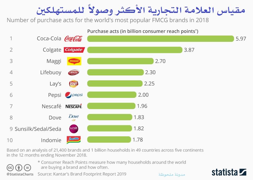 العلامة التجارية الأكثر طلبًا في العالم
