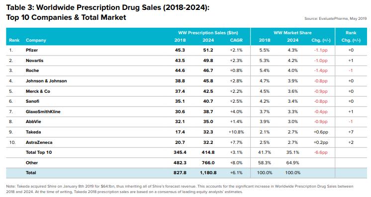 أكبر عشر شركات للأدوية في العالم