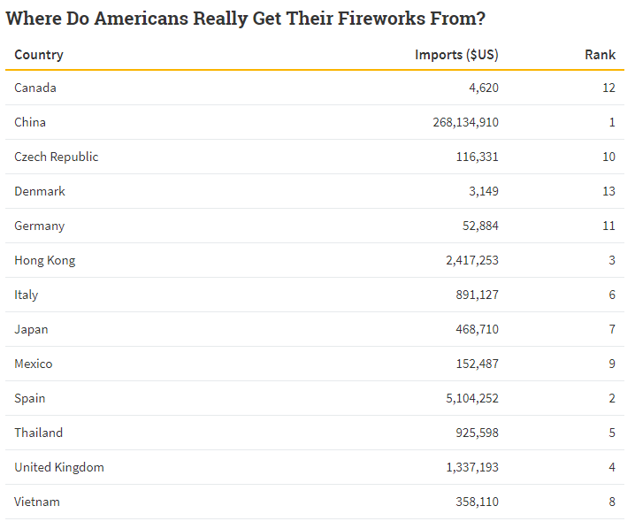 Where Do Americans Really Get Their Fireworks From?