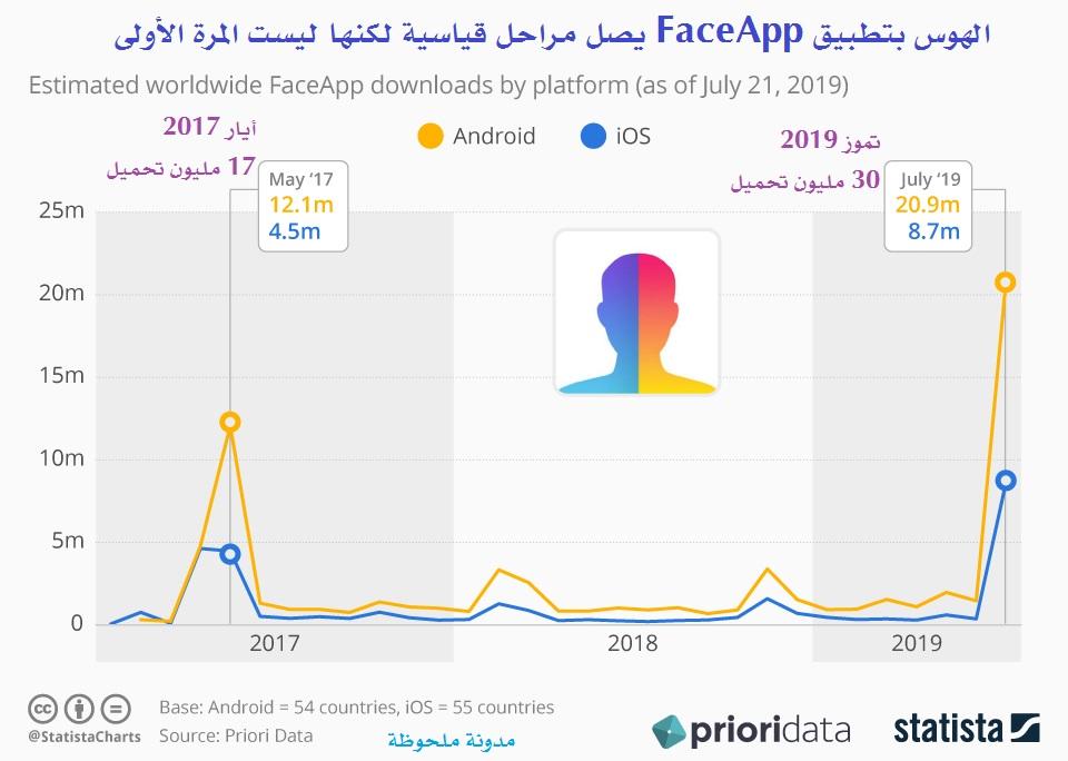 الهوس بتطبيق FaceApp يصل مراحل قياسية لكنها ليست المرة الأولى