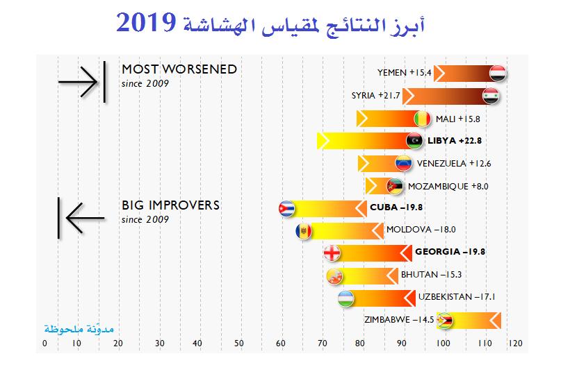 أبرز النتائج لمقياس الهشاشة 2019