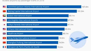 Photo of المطارات الأكثر ازدحامًا في العالم