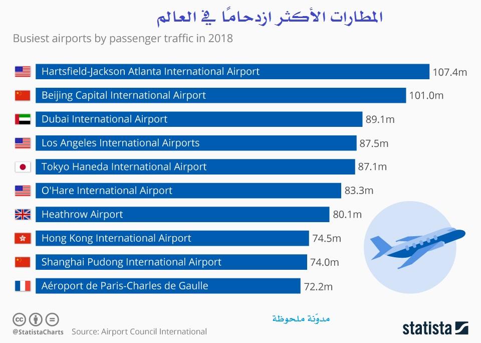 المطارات-الأكثر-ازدحاما-في-العالم