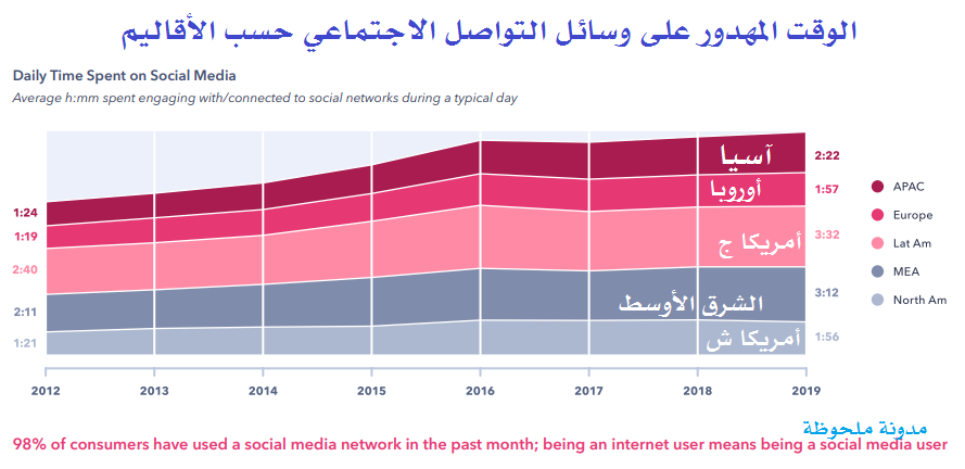 الوقت المهدور على وسائل التواصل الاجتماعي حسب الأقاليم
