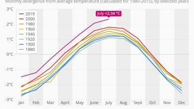 رقم قياسي جديد للحرارة على كوكب الأرض