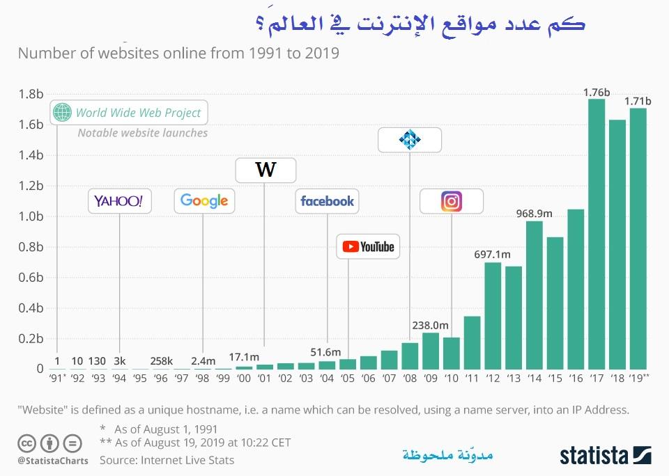كم عدد مواقع الإنترنت في العالَم؟