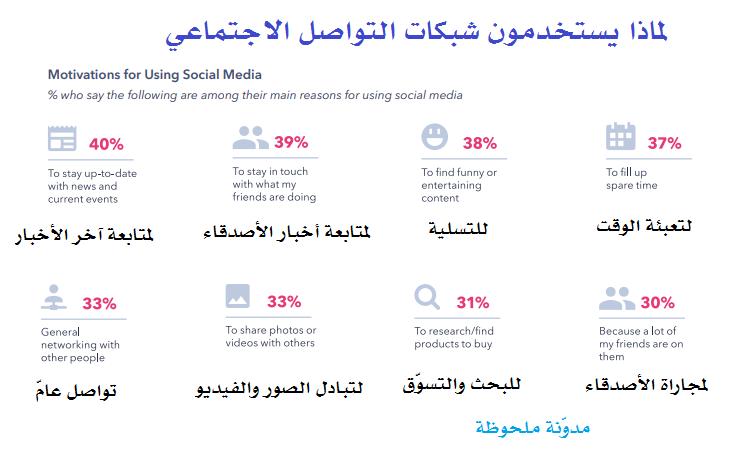لماذا يستخدمون شبكات التواصل الاجتماعي