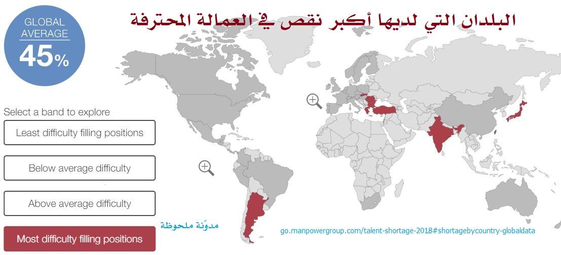 البلدان التي لديها أكبر نقص في العمالة المحترفة