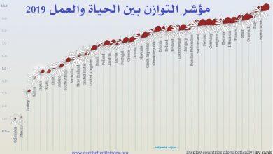 ترتيب الدول حسب مؤشر التوازن بين الحياة والعمل 2019