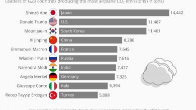 Photo of كم ينتج قادة العالم من ثاني أكسيد الكربون؟
